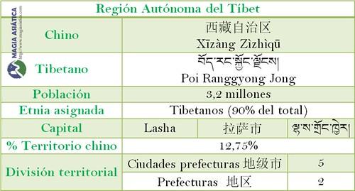 Tabla Region Tibet China