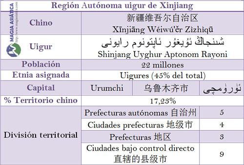Tabla Region Xinjiang China