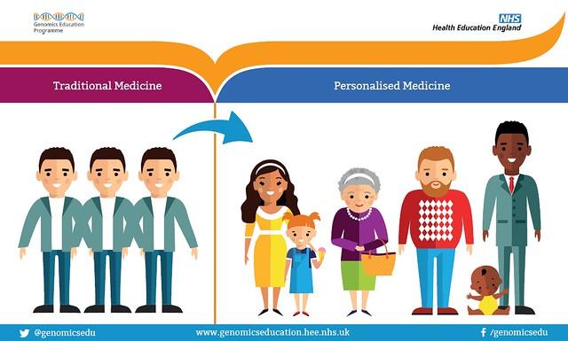 Traditional Medicine vs Personalised Medicine
