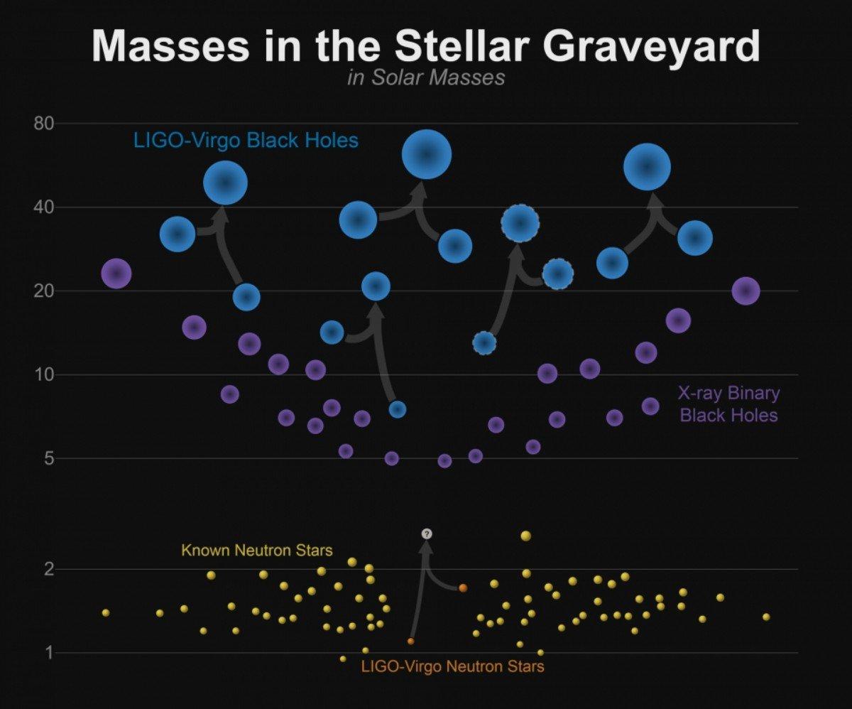 中子星與黑洞質量示意圖。 /Credit: LIGO-Virgo/Frank Elavsky/Northwestern University