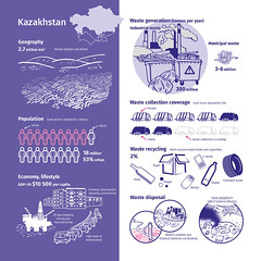 Kazakhstan and its waste