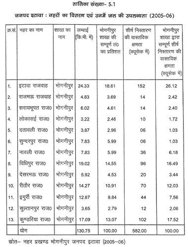 तालिका सं. 5.1 जनपद इटावा - नहरों का वितरण एवं उनमें जल की उपलब्धता (2005-06)