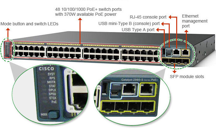 partes switch