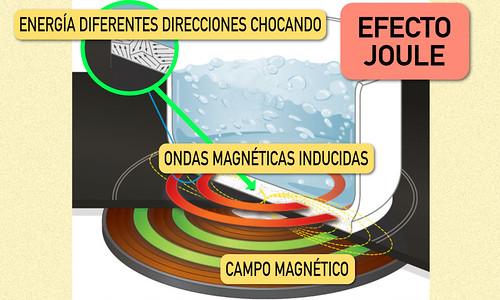 Funcionamiento Placa inducción, efecto joule