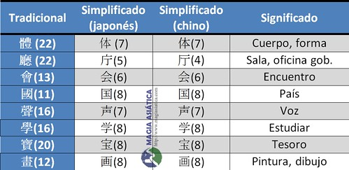 japones-chino-simplificado-tabla1