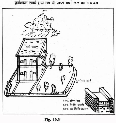 पुनर्भरण खाई द्वारा छत से प्राप्त वर्षाजल का संचयन