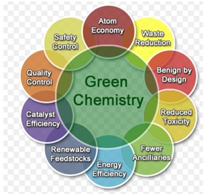 green_chemistry08