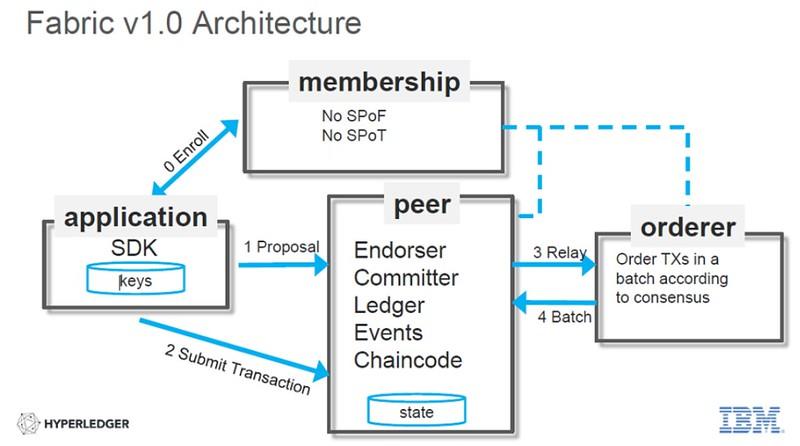 hyperledger architecture