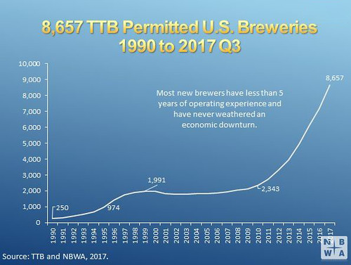 U.S. brewery count, 1990-2017