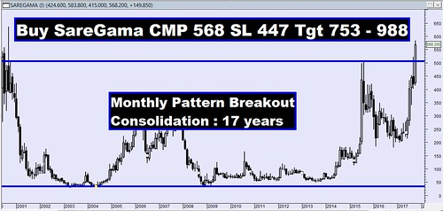 Saregama 17 years pattern