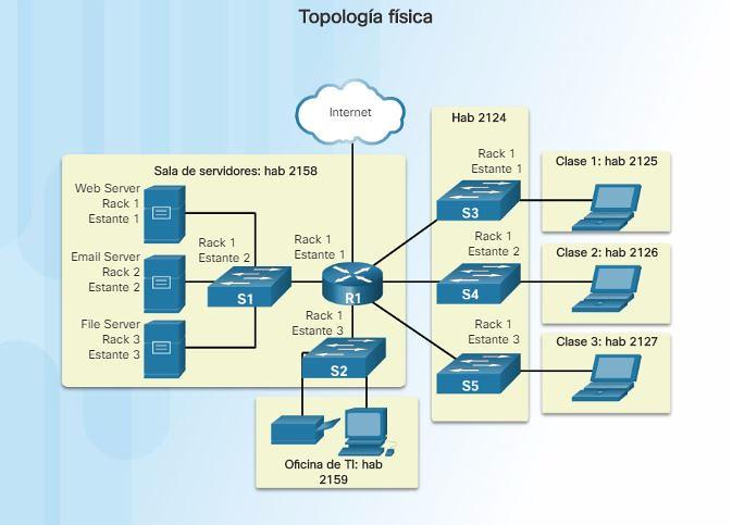 Diagrama Topologia Fisica