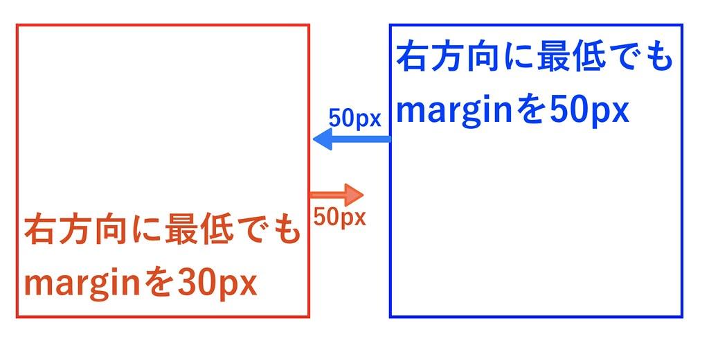 最低margin