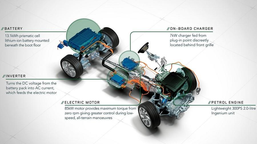 range rover sport p400e plug-in hybrid scheme