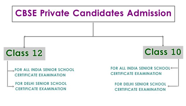 CBSE Private Candidates Examination