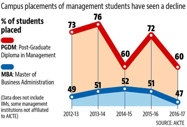 Less than 50 % placements in new MBAs