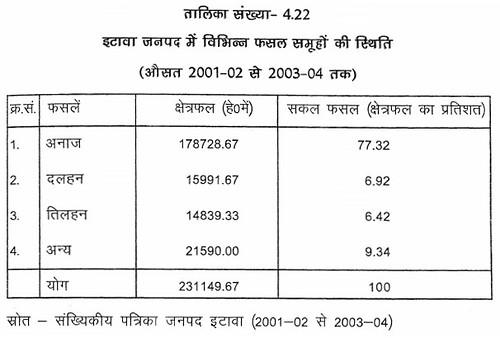 तालिका सं. 4.22 इटावा जनपद में विभिन्न फसल समूहों की स्थिति (औसत 2002-03 से 2004-05)
