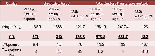 Աղյուսակ 2. ՀՀ արտաքին առևտրաշրջանառություն ըստ բաղադրիչների, մլն դոլարներով