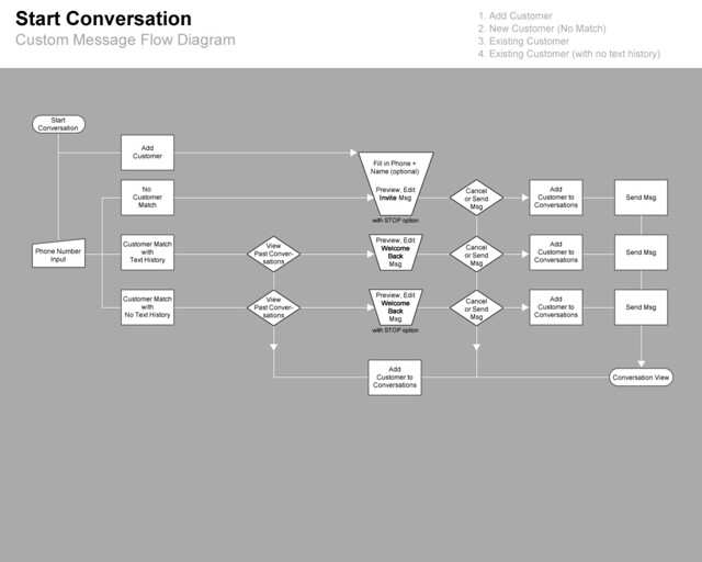 Start Conversation Taskflow Diagram