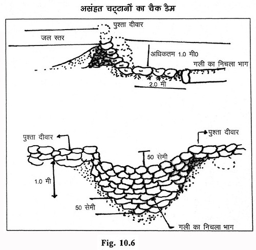 असंहत चट्टानों का चेकडैम