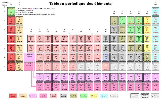 1280px-Tableau_périodique_des_éléments.svg