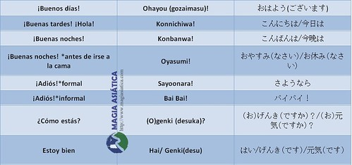 Idioma Japonés tabla 3