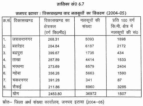 तालिका सं. 6.7 जनपद इटावा - विकासखण्ड वार नलकूपों का विवरण (2004-05)