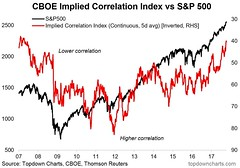 Implied correlations after a decade @topdowncharts   🔖https://twitter.com/mohossain/status/920726285474848769  www.ennovance.com  #Bubble #valuation #investors #privateequity #deal @ennovance