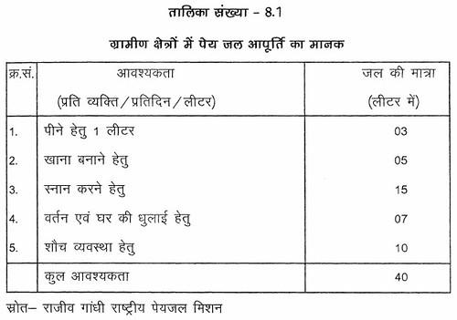 तालिका सं. 8.1 ग्रामीण क्षेत्रों में पेयजल आपूर्ति का मानक