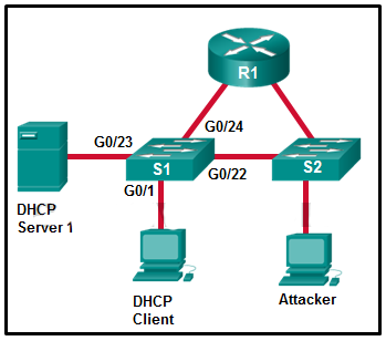 ccna-4-chapter-5-network-address-translation-for-ipv4-exam-answers-3