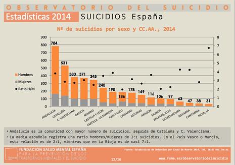 17j12 Suicidio en España Uti 465