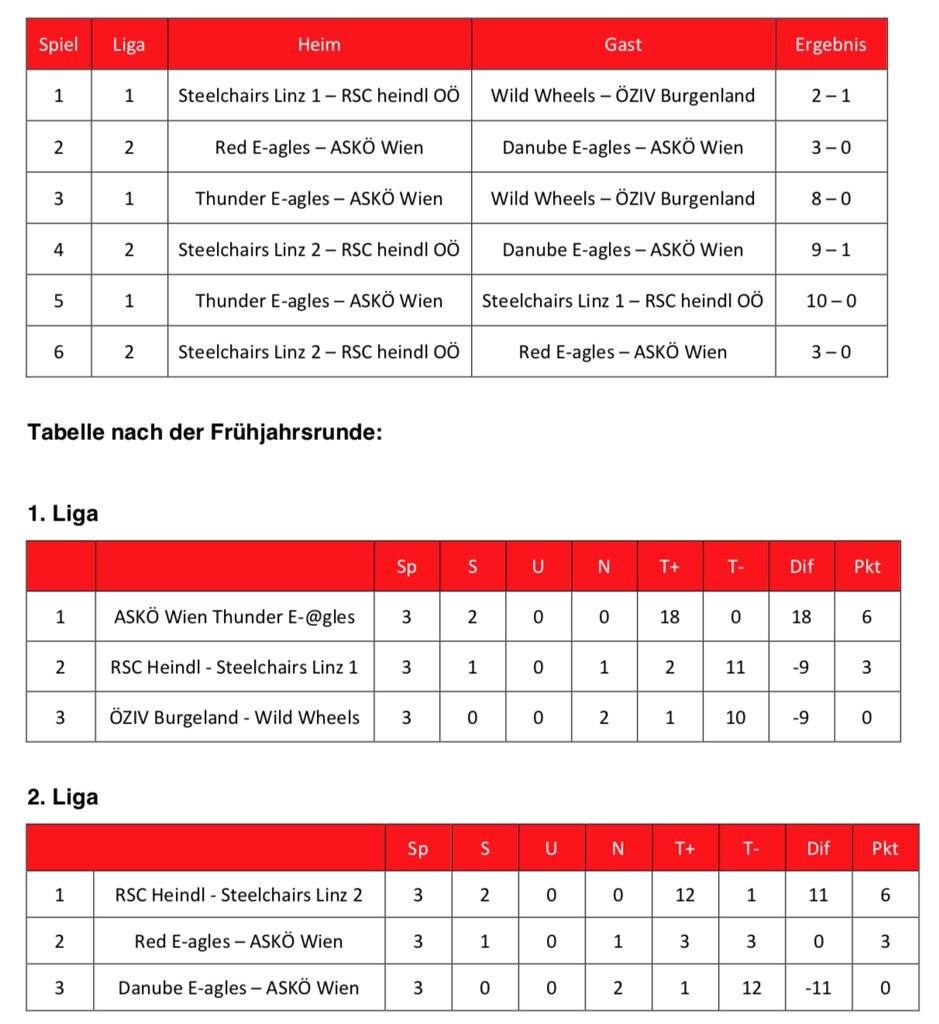 Ergebnisse Liga Hinrunde