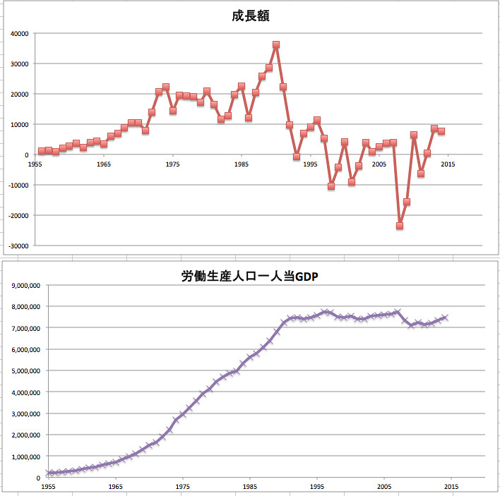 GDPと労働力人口