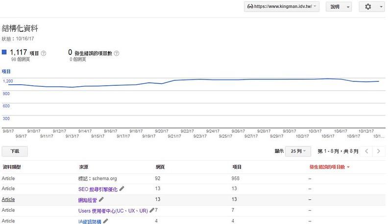 Google網站管理員(GSC)的結構化資料紀錄