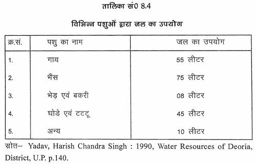 तालिका सं. 8.4 विभिन्न पशुओं द्वारा जल का उपयोग
