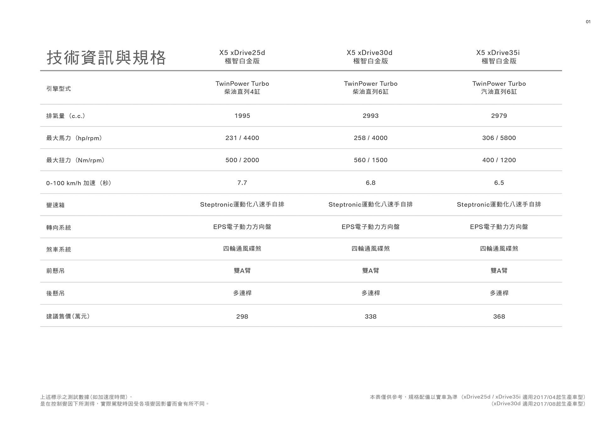 20170713 BMW_X5(F15)配備表