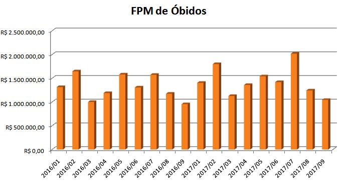 Repasse de FPM para Óbidos cresce 10%; Fundeb aumentou R$ 3 milhões, FPM - Óbidos