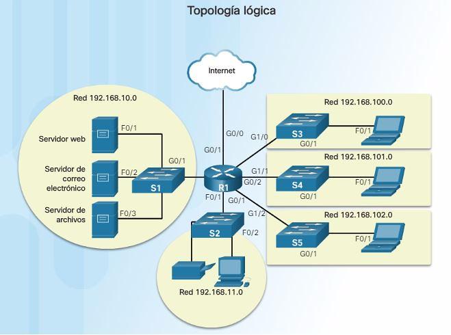 Diagrama Topologia Logica