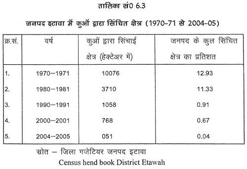 तालिका सं. 6.3 जनपद इटावा में कुओं द्वारा सिंचित क्षेत्र (1970-71 से 2004-05)