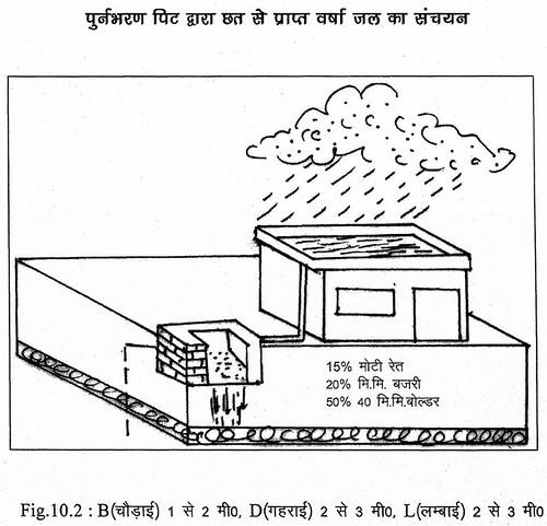 पुनर्भरण पिट द्वारा छत से प्राप्त वर्षाजल का संचयन