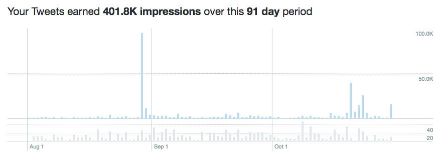 Twitter過去3ヶ月