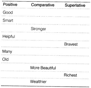 Course  English   Cl 5  Topic  Adjective   Degree of  parison as well Adjectives Worksheets    parative and Superlative Adjectives furthermore Primary   test  adjectives  degrees of  parison   ESL besides Degrees Of  parison Adjectives Worksheet Free Printable Worksheets in addition adjectives worksheets for grade 2 – postjoint likewise Degrees of  parison in Adjectives as well Adjectives worksheet third grade   Download them and try to solve also Wel e To Possessive Adjectives Grammar Drills Activities 1 English furthermore Degrees Of  parison Of Adjectives Free Worksheets   Deliveryoffice likewise English Exercises  Degrees of  parison 30 sentences  a ws is also moreover Adjective Worksheets likewise The Adjective   Degrees of  parison worksheet   Free ESL printable as well  likewise parative and Superlative Adjectives  EnchantedLearning moreover parative Worksheets moreover CBSE Cl 8 English Grammar   Adjective   CBSE Tuts. on degrees of comparison adjectives worksheet