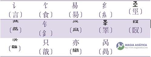 Tabla radicales simplificados tabla