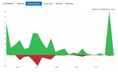 github-codefrequency
