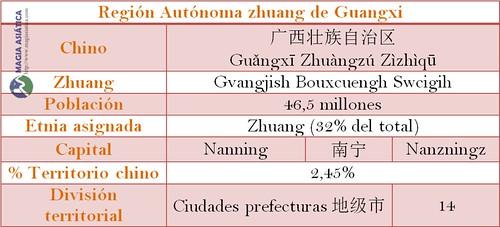 Tabla region Guangxi China