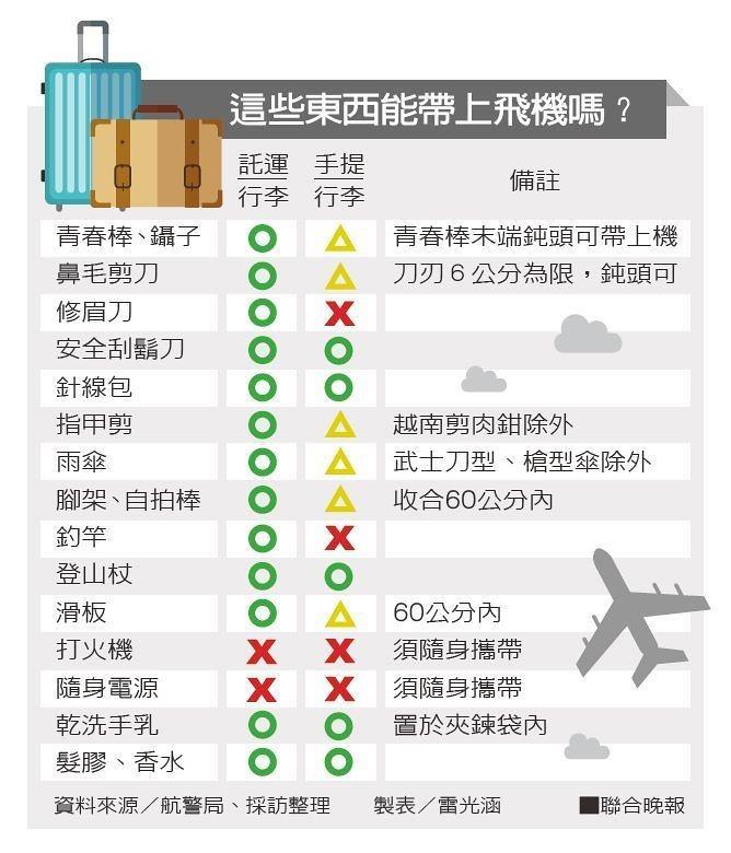 2019台灣出入境攜帶現金及菸酒、食品、藥品相關規定 / 隨身行李液體、噴霧規定 / 鋰電池、自拍棒可以帶上機嗎? @Gina Lin