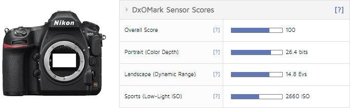 d850_dxomark_score