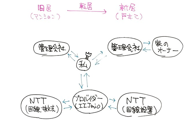 20170919_080203_ネット開通手続きの全体像