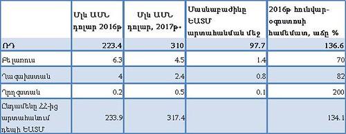 Աղյուսակ 3․ ՀՀ-ից արտահանումը դեպի ԵԱՏՄ 2016-2017թ հունվար-օգոստոսին