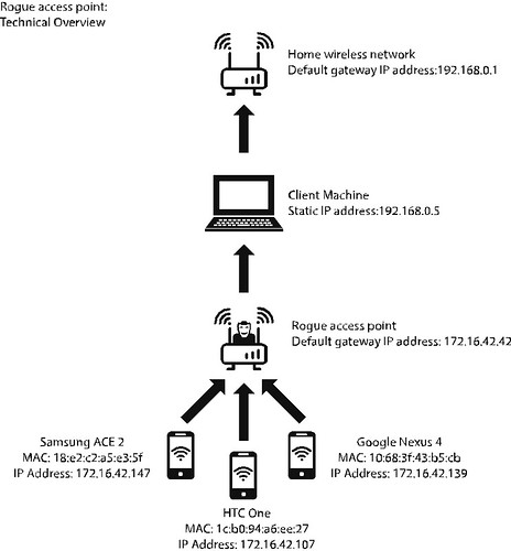 rogue_access_point
