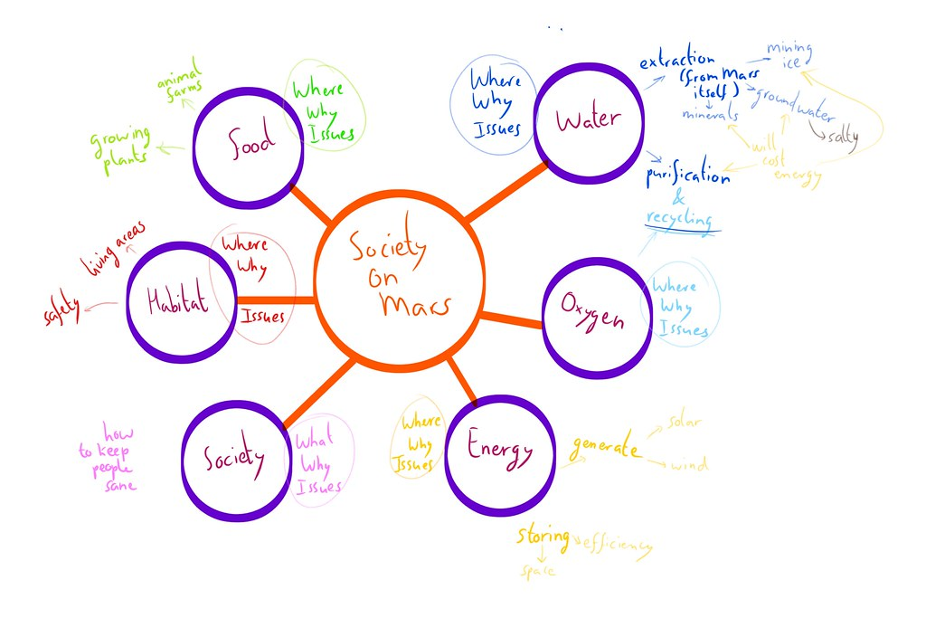 Concept map week 1